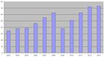 Импорт керамической плитки в Россию по итогам 2013 года